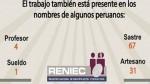 Día del Trabajador: estos son los nombres de los peruanos alusivos a la fecha - Noticias de reniec